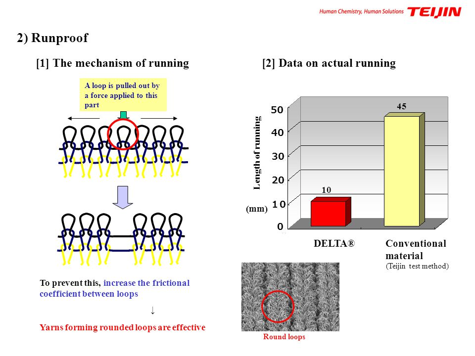 2) Runproof [1] The mechanism of running [2] Data on actual running